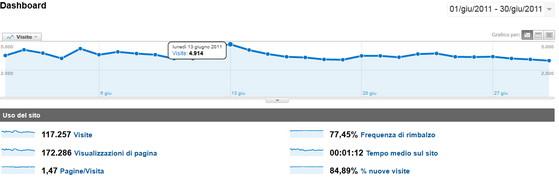 Statistiche Analytics Tekw